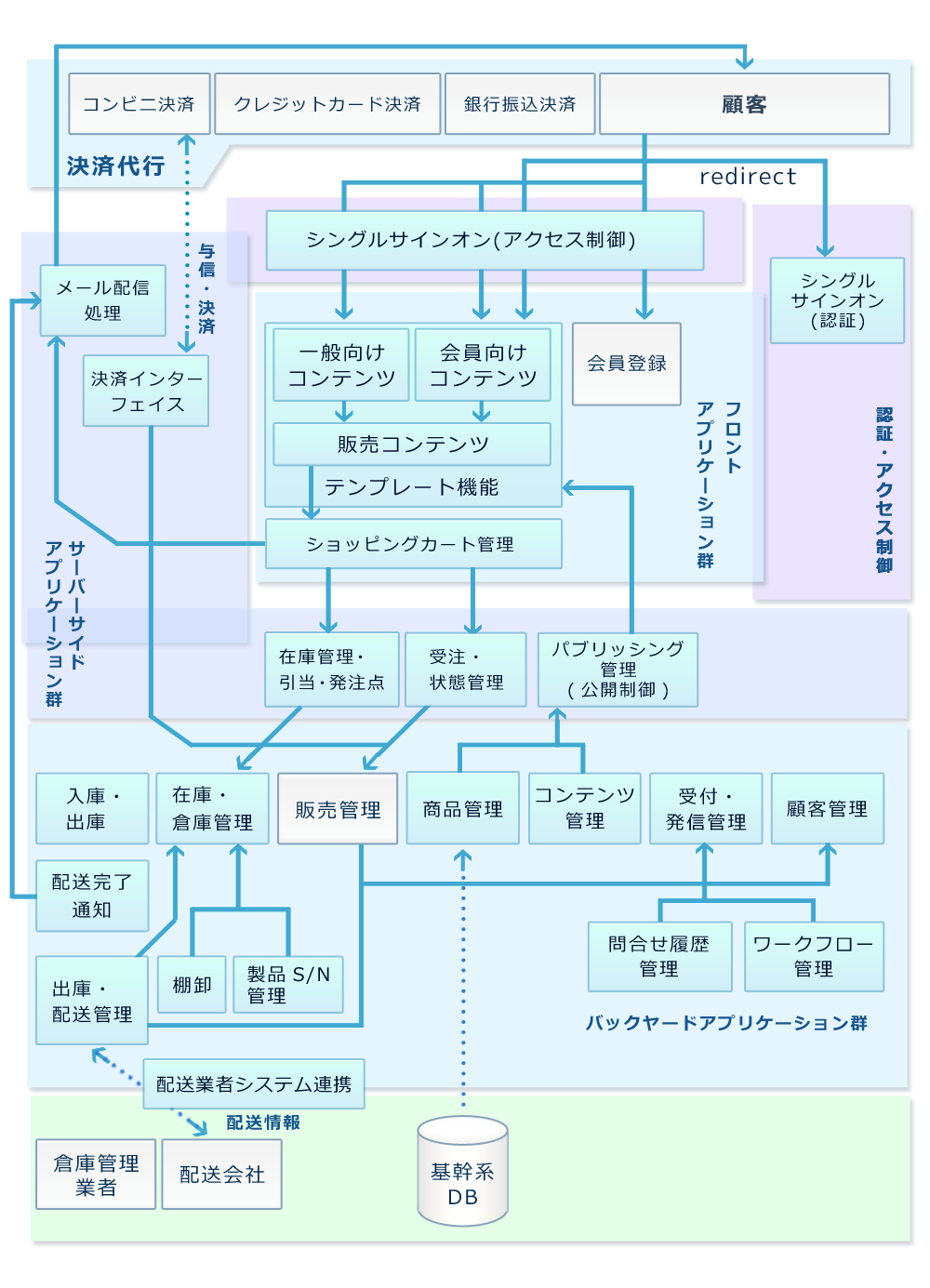 webシステム画像