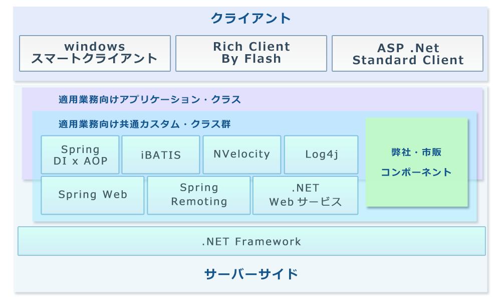 アカシック アーキテクチャ.NET画像